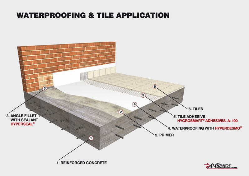 Reflecting Pool Waterproofing : Alchimica s a building chemicals information
