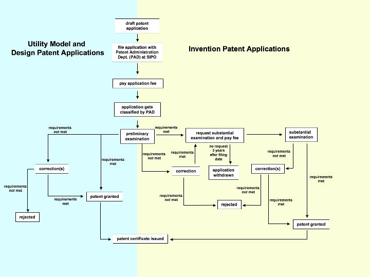 China Patent (Invention/Utility Model) Process
