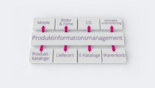Produkt-Informations-Management (PIM)