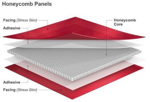 Honeycomb Wabenplatten