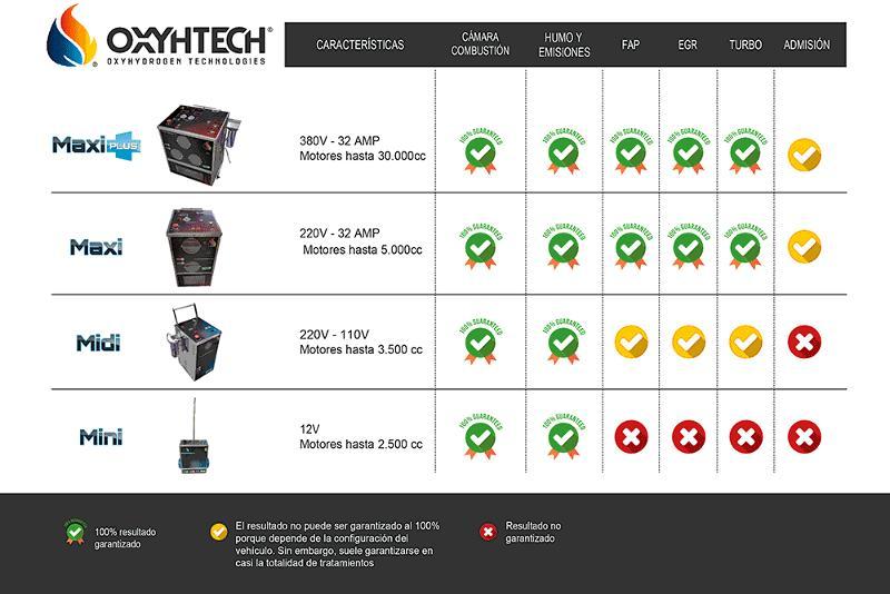 Tabla comparativa de nuestros 4 modelos de máquinas descarbonizadoras