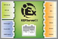 Der leistungsstarke Kepware OPC Server bietet mit Treibern für mehr als 160 verschiedene Steuerungen alle Möglichkeiten, Ihre OPC-Vernetzung zu realisieren. inray ist Kepware Preferred Distributor.