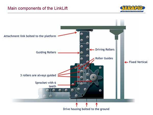 The SERAPID LinkLift is the most robust mechanical lift column available.