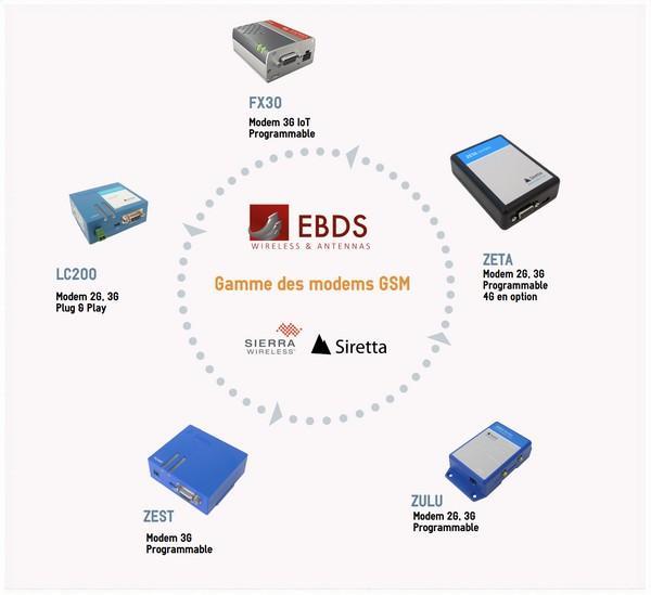 Range of GSM modems (2G, 3G, 4G)