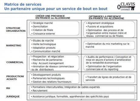 Compétences et matrice de service Conseil aux entreprises franco-allemand