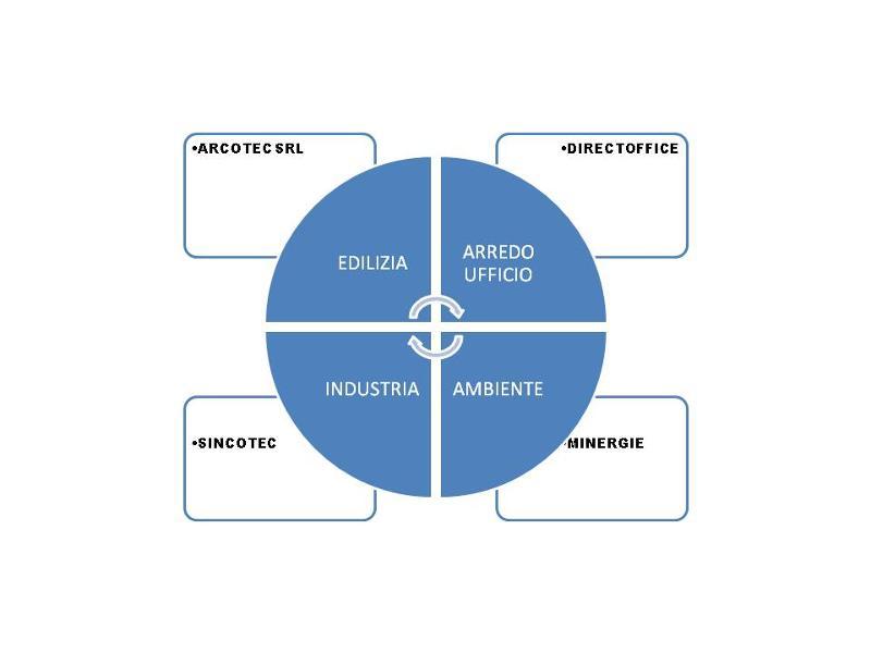 operiamo nei settori specifici riportati che riguardano il settore edilizio, ambiente e energia