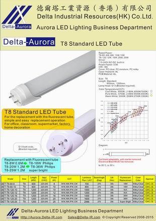 T8LED tubes,