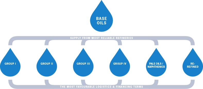 Global base oil supply & delivery