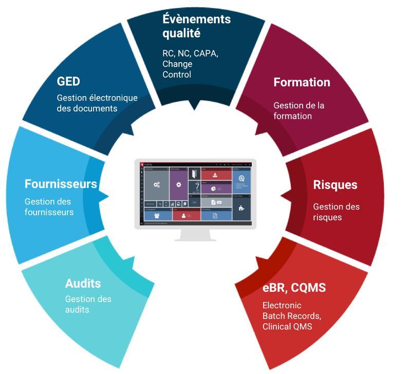 Fonctionnalités   Modules interconnectés de MasterControl