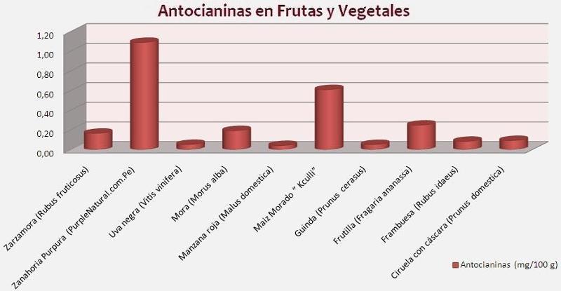Los antioxidantes y los radicales libres. Los antioxidantes retrasan el proceso de envejecimiento combatiendo la degeneración y muerte de las células que provocan los radicales libres.