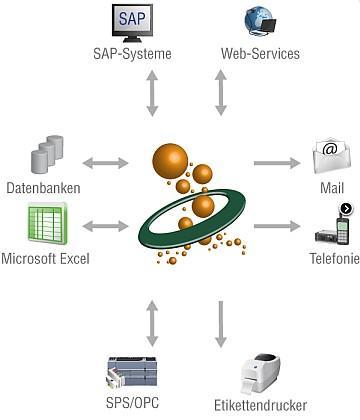Als zentrale Kommunikationsplattform sorgt der OPC Router für automatisierten Datenaustausch zwischen SPS, Datenbank, MES, SAP, Drucker, Excel... Der Datentransfer wird zeit- und ereignisgesteuert...