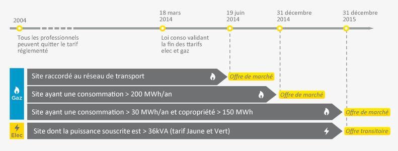 Le marché de l'électricité et du gaz  a connu une étape importante en 2004 avec la possibilité pour toutes les entreprises et collectivités de changer de fournisseur de gaz et d'électricité