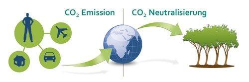 Klimaschutz mit CO2-neutralem Flüssiggas