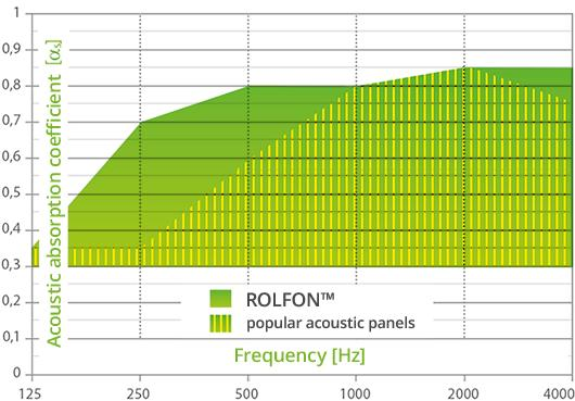 The chart presents in easy way differences between standard noise absorbers and our new, innovative REOLFON(tm).