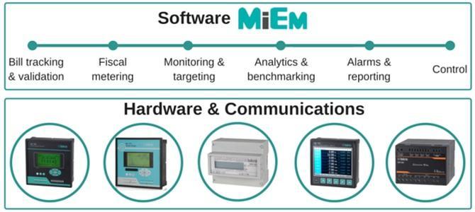 Energy management software MiEM