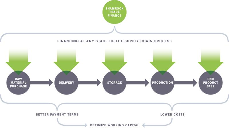 Working capital to keep transactions going, funds to invest in new projects, or money simply invested in the expansion of current business.
