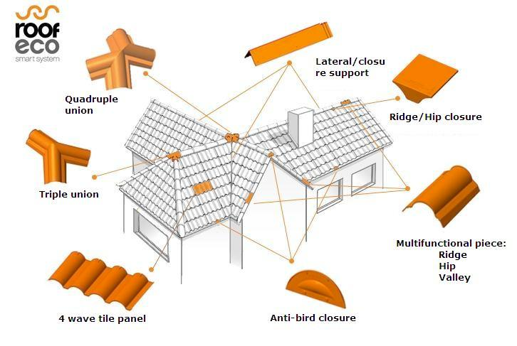 Engineered Modular Rooftile System