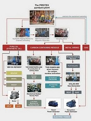 General scheme of the possible equipment application for gas, heat, fuel and electricity production from the processed feedstock