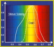 SOLEMS cells spectral efficiency