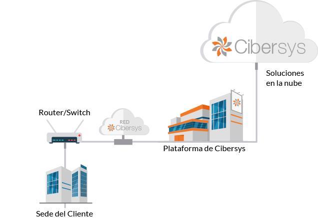 Cibersys Cloud Solutions