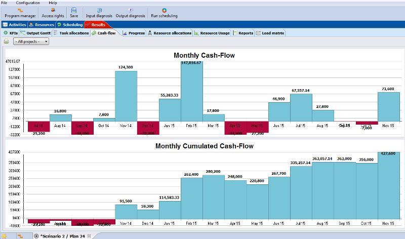 Optimisez la chaîne de valeur de votre entreprise, vous organiserez mieux les entrées et sorties de cash, réduisez les encours de fabrication, optimisez les stocks, ...