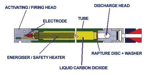 Complete CARDOX tube,  consists of the following elements:Activating / firing head; Tube, Discharge head; Chemical energiser; Rupture disc with fibre washer; Liquid CO2; Optional locking device.