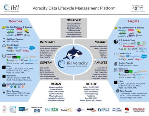 Voracity für End-to-End Datenmanagement