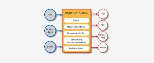Redaktionssystem