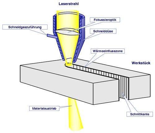 Prinzip Laserschneiden