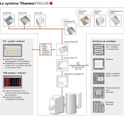 THERMOZYKLUS est fabricant de solutions de chauffage pièce par pièce, facile à installer. La régulation du chauffage individuelle est auto adaptative et thermocyclique.