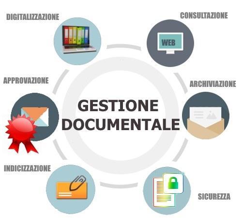 Zinformatica fornisce Servizio di Gestione Documentale in Outsourcing che garantisce sicurezza ed efficacia