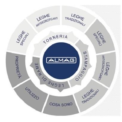 Produzione Almag