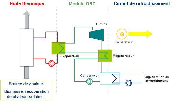 Comment valoriser la chaleur fatal en électricité.