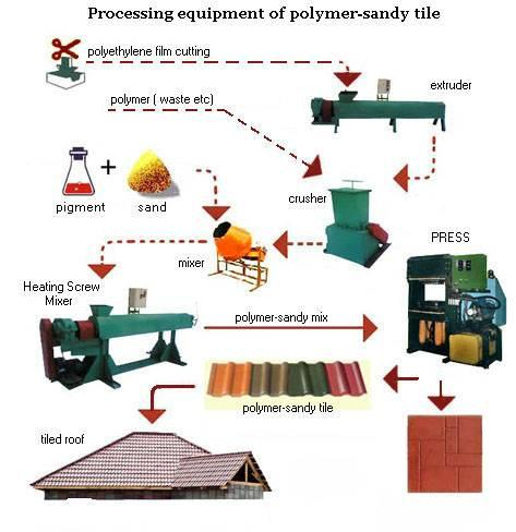 The recycle equipment