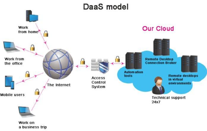Daas model