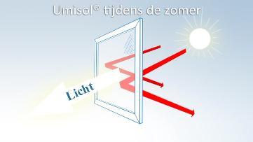 De folie reflecteert de warmte en UV straling terug naar buiten, maar laat het zichtbare licht wel door.