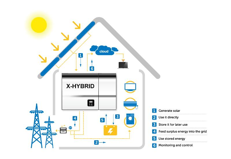 Electrical energy storage system for energy self-sufficiency, to be coupled to new or existing photovoltaic systems. It works ON or OFF grid, as you set it remotely via smart phone. Works as UPS, too