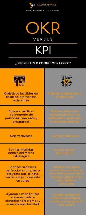 OKR VS KPI'S