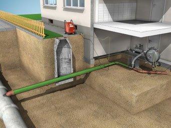Sanierung Ihrer Abwasserleitungen