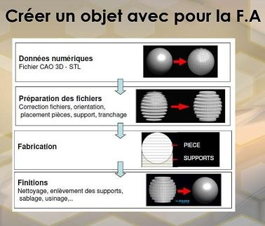 conception et impression 3d