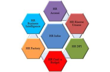 HR Infos Suite è la soluzione ideale per gestire in modo integrato le principali funzioni riguardanti l'ufficio del personale: gestione risorse umane, rilevazione presenze e controllo accessi.