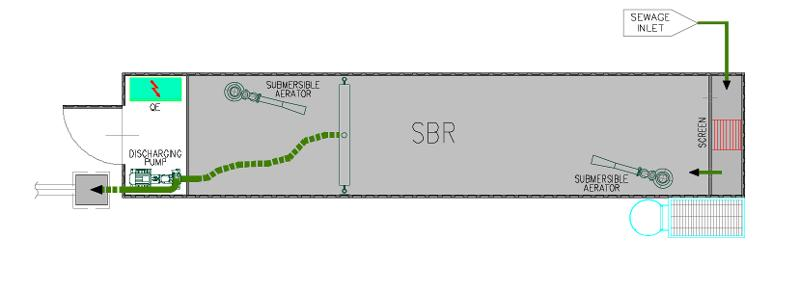 SBR Technology (Sequencing Batch Reactor) is a biological process with discontinuous flow where in only one tank are performed, alternatively, oxidation - nitrification - de-nitrification - discharge.