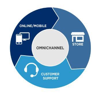 Omni-Channel Beratung