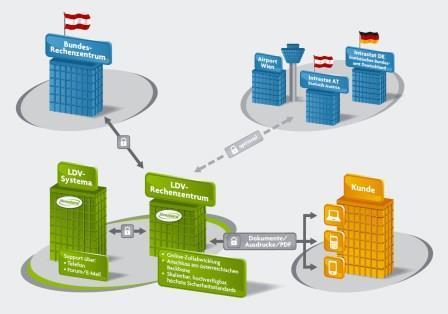 Die Zollsoftware eZollOnline bietet zeit- und kostensparende Zollabwicklung per e-Zoll.