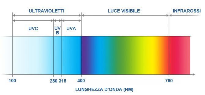 VANTAGGI UV-azione battericida a largo spettro-nessun prodotto chimico da manipolare e da addizionare-nessuna alterazione di odore e di sapore-nessuna formazione di sottoprodotti nocivi né modifica PH