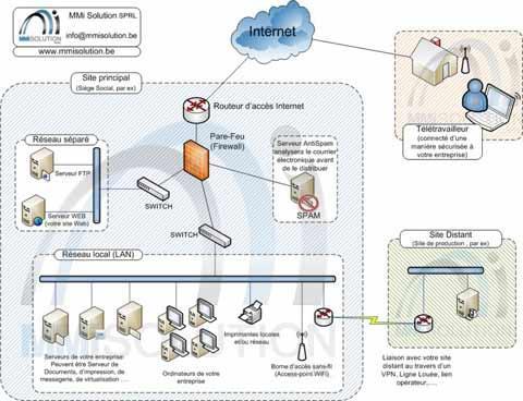 Gestion et support de réseau informatique