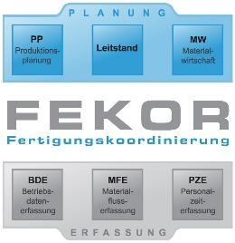 FEKOR is an abbreviation for 'production coordination'. It is a planning system for manufacturing facilities, which enables the planners and schedulers to ensure that customer orders can be completed