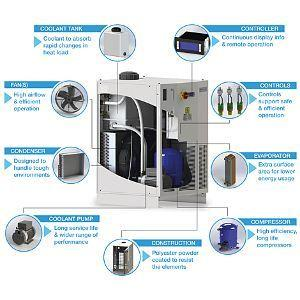 Liquid cooling solutions with Pfannenberg. More infos here: http://www.pfannenberg.com/en/products/chillers/packaged-chiller-solution/