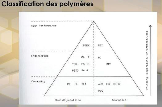 Un polymère différent en fonction du besoin