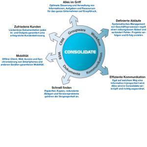 CRM, DMS, PMS, Reklamationsmanagement, Workflow, ISO, Audit's usw